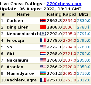 2700chess.com Top Ten list